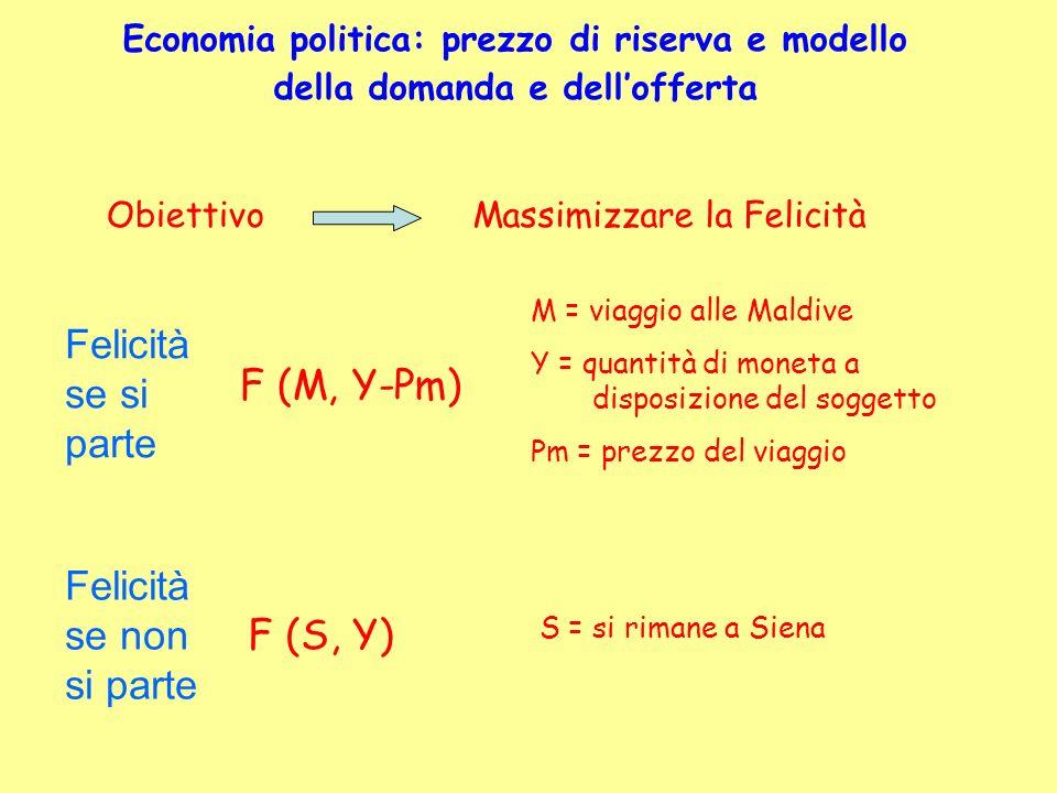 F (M, Y-Pm) F(S,Y) E razionale partire se E banale osservare che dati i gusti del soggetto tutto dipenda dal valore di Pm Esisterà un valore di Pm (PmR) tale che F (M, Y-PmR) = F(S,Y) PmR è il prezzo massimo che si è disposti a pagare PREZZO DI RISERVA DEL COMPRATORE (PRc) è la valutazione monetaria del beneficio che riceverete dal consumo del bene Economia politica: prezzo di riserva e modello della domanda e dellofferta