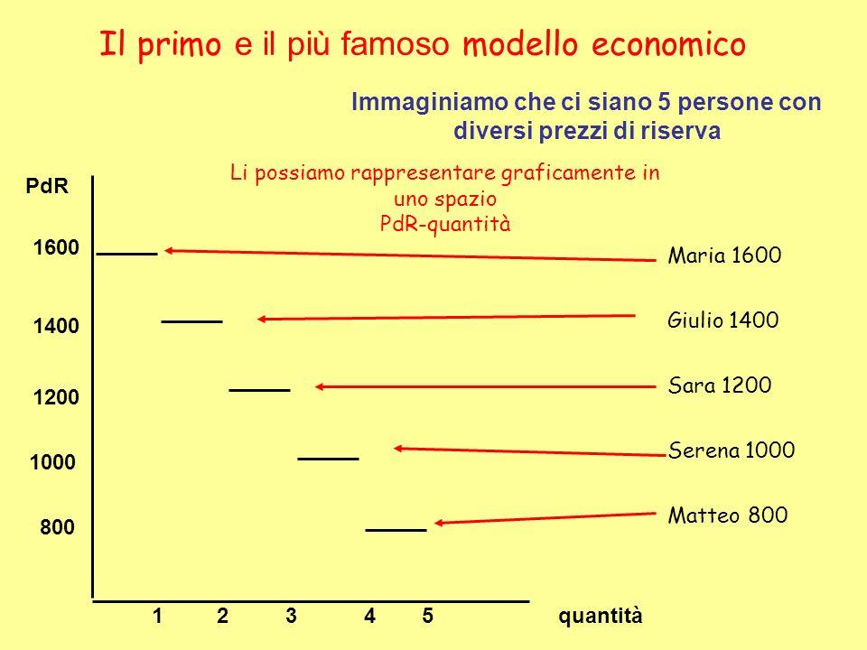 Il primo e il più famoso modello economico Immaginiamo che ci siano 5 persone con diversi prezzi di riserva Maria 1600 Giulio 1400 Sara 1200 Serena 10
