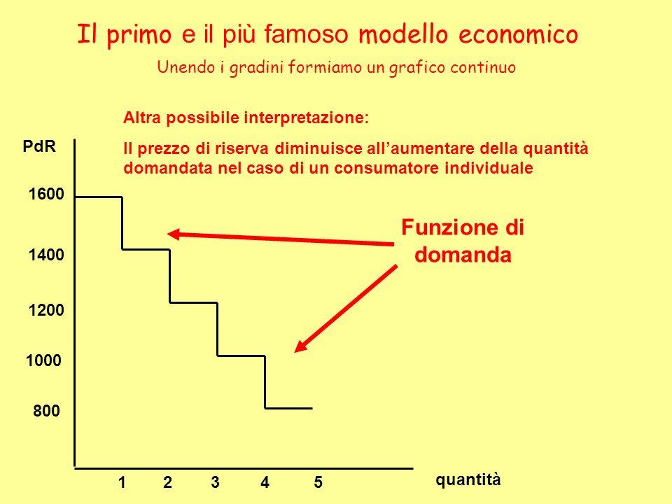Il primo e il più famoso modello economico Unendo i gradini formiamo un grafico continuo quantità PdR 800 1000 1200 1600 1400 23451 Funzione di domand
