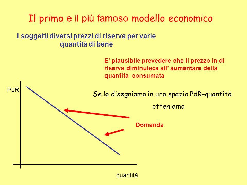 Il primo e il più famoso modello economico I soggetti diversi prezzi di riserva per varie quantità di bene E plausibile prevedere che il prezzo in di