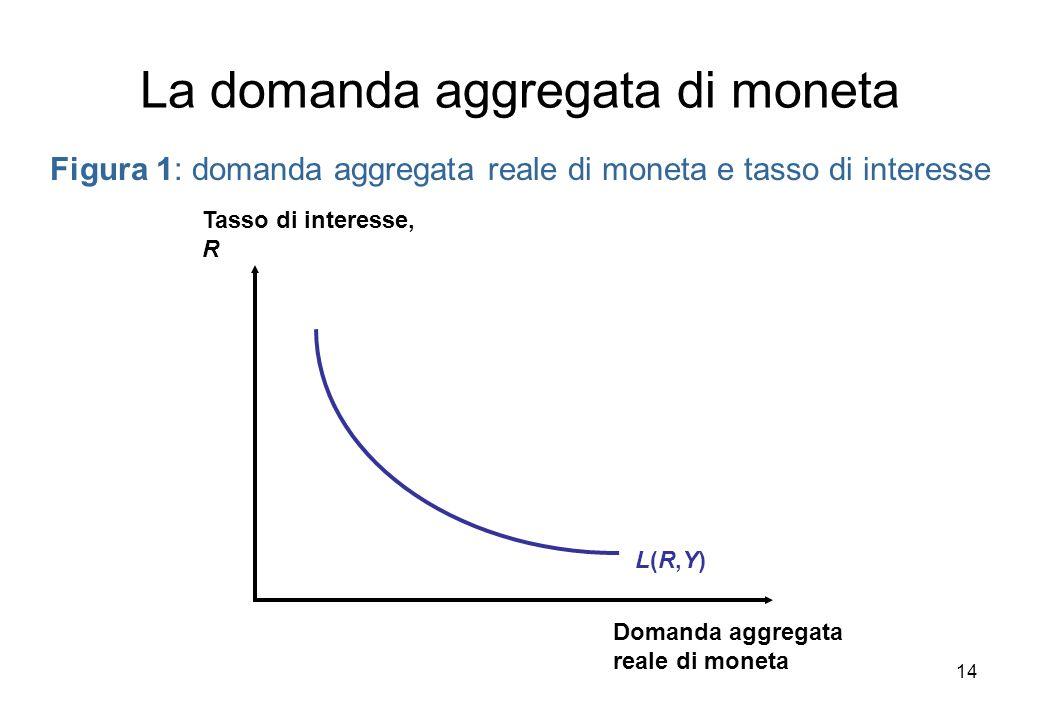 Figura 1: domanda aggregata reale di moneta e tasso di interesse L(R,Y)L(R,Y) Tasso di interesse, R Domanda aggregata reale di moneta La domanda aggre