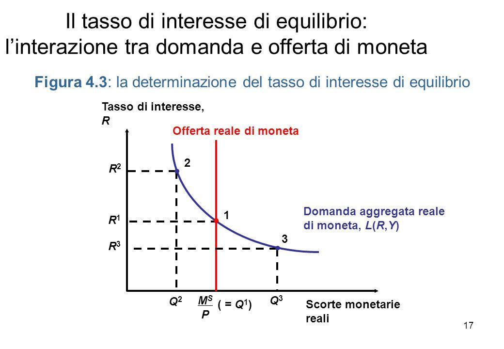 Il tasso di interesse di equilibrio: linterazione tra domanda e offerta di moneta Figura 4.3: la determinazione del tasso di interesse di equilibrio D