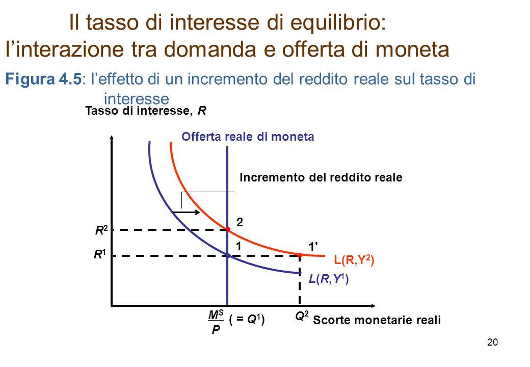 Q2Q2 1'1' Il tasso di interesse di equilibrio: linterazione tra domanda e offerta di moneta Figura 4.5: leffetto di un incremento del reddito reale su