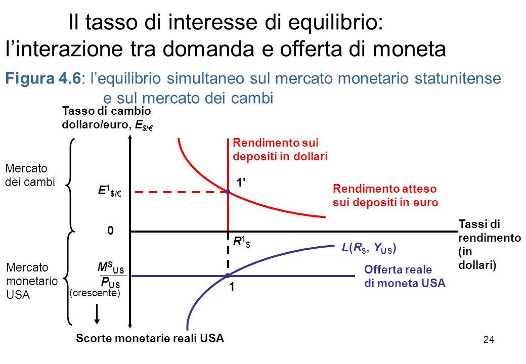 Il tasso di interesse di equilibrio: linterazione tra domanda e offerta di moneta Figura 4.6: lequilibrio simultaneo sul mercato monetario statunitens