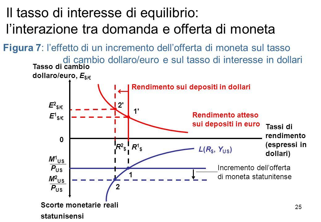 Incremento dellofferta di moneta statunitense Rendimento atteso sui depositi in euro Figura 7: leffetto di un incremento dellofferta di moneta sul tas