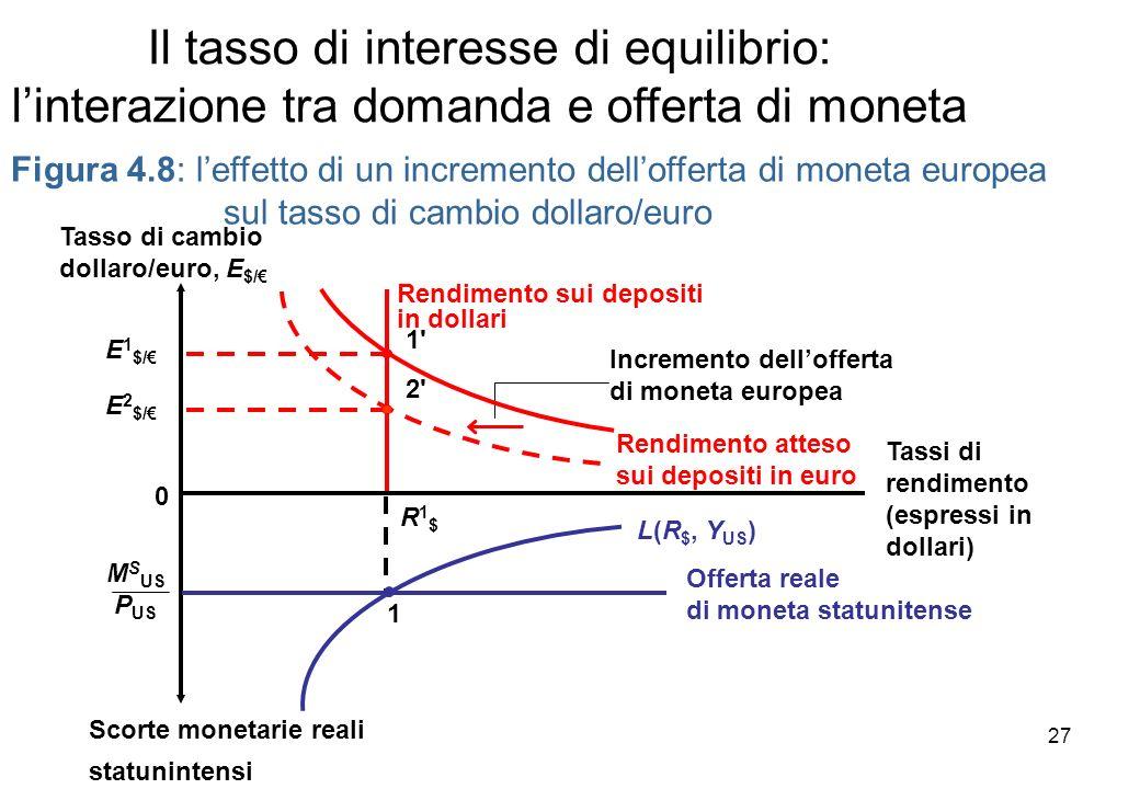 Figura 4.8: leffetto di un incremento dellofferta di moneta europea sul tasso di cambio dollaro/euro Incremento dellofferta di moneta europea Scorte m