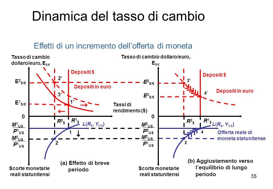 Effetti di un incremento dellofferta di moneta Depositi $ M 1 US P 1 US M 2 US P 1 US Offerta reale di moneta statunitense M 2 US P 2 US M 2 US P 1 US