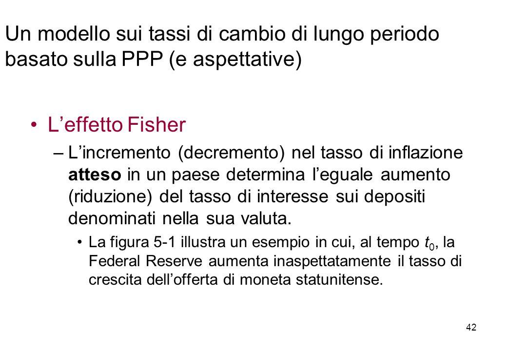 Leffetto Fisher –Lincremento (decremento) nel tasso di inflazione atteso in un paese determina leguale aumento (riduzione) del tasso di interesse sui