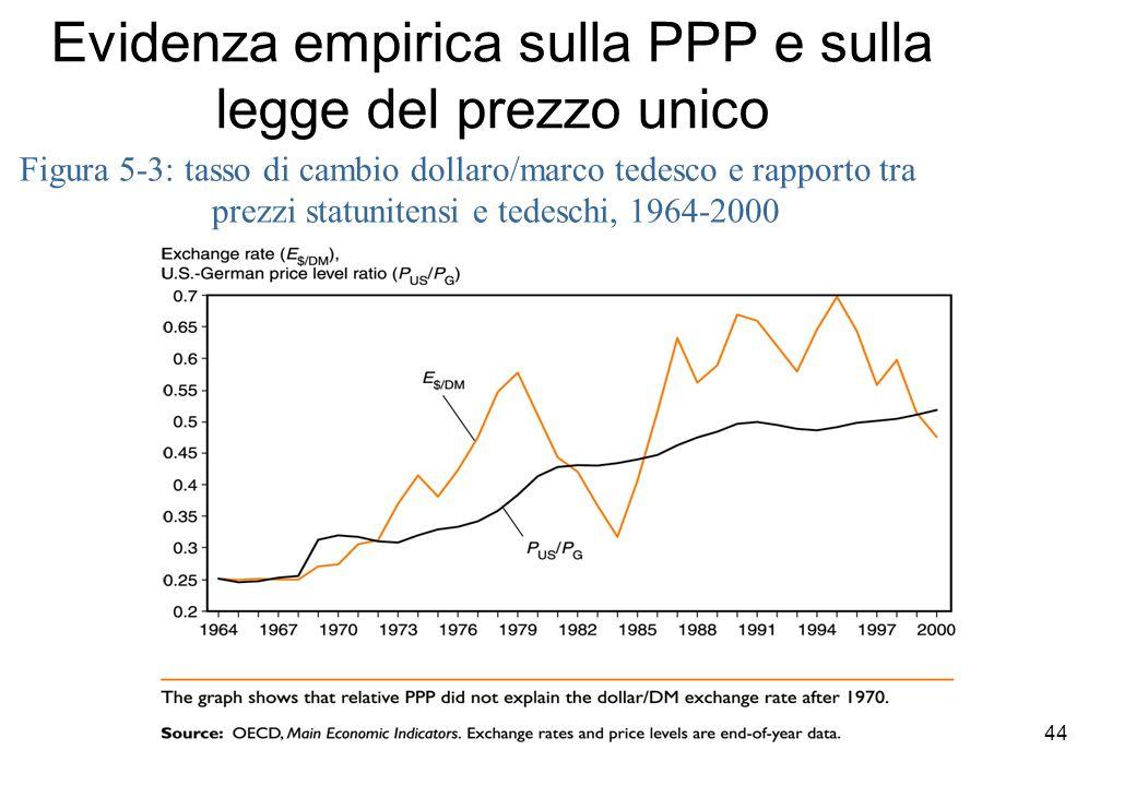 Evidenza empirica sulla PPP e sulla legge del prezzo unico Figura 5-3: tasso di cambio dollaro/marco tedesco e rapporto tra prezzi statunitensi e tede