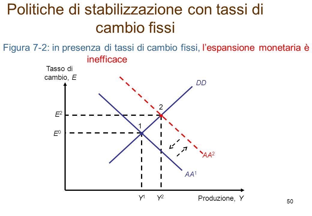 DD Figura 7-2: in presenza di tassi di cambio fissi, lespansione monetaria è inefficace Produzione, Y Tasso di cambio, E E2E2 Y2Y2 2 E0E0 Y1Y1 1 AA 2