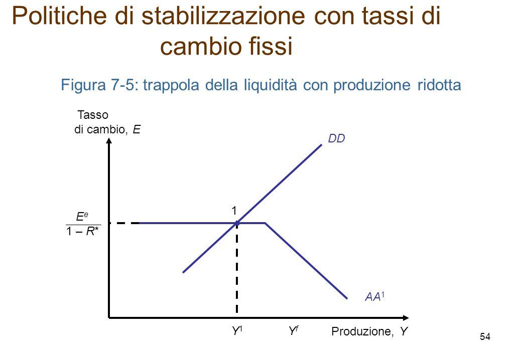 Figura 7-5: trappola della liquidità con produzione ridotta DD Produzione, Y Tasso di cambio, E Y1Y1 1 E e 1 – R* AA 1 YfYf Politiche di stabilizzazio
