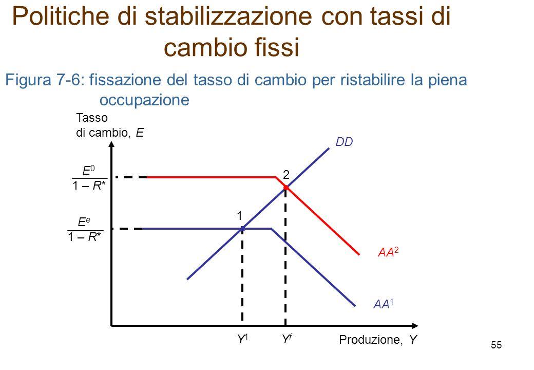 Figura 7-6: fissazione del tasso di cambio per ristabilire la piena occupazione DD Produzione, Y Tasso di cambio, E Y1Y1 1 E e 1 – R* AA 1 Politiche d