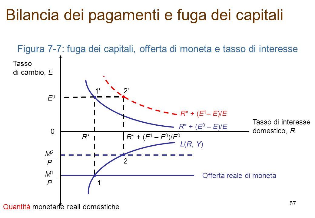 M 2 P Figura 7-7: fuga dei capitali, offerta di moneta e tasso di interesse Offerta reale di moneta M 1 P R*R* 1 Quantità monetarie reali domestiche T
