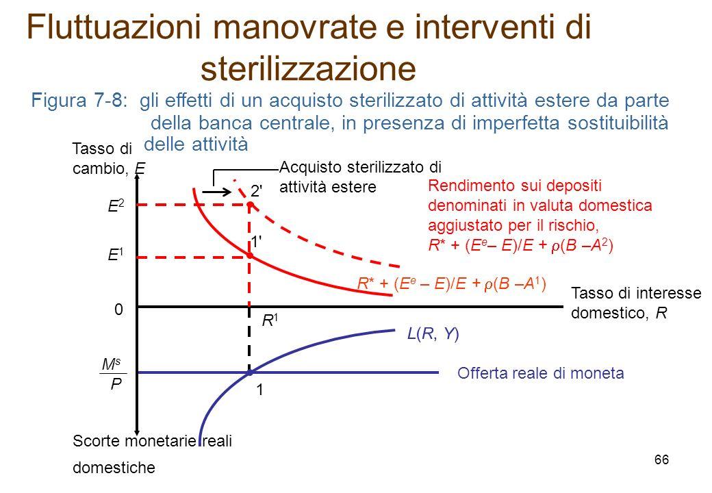 Figura 7-8: gli effetti di un acquisto sterilizzato di attività estere da parte della banca centrale, in presenza di imperfetta sostituibilità delle a