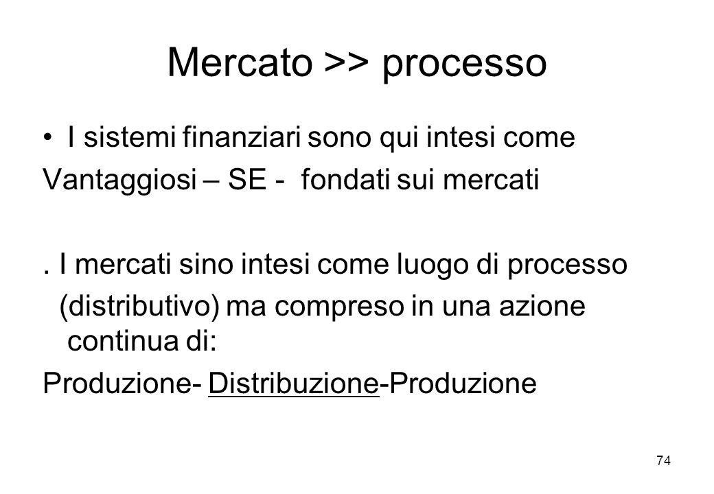 Mercato >> processo I sistemi finanziari sono qui intesi come Vantaggiosi – SE - fondati sui mercati. I mercati sino intesi come luogo di processo (di