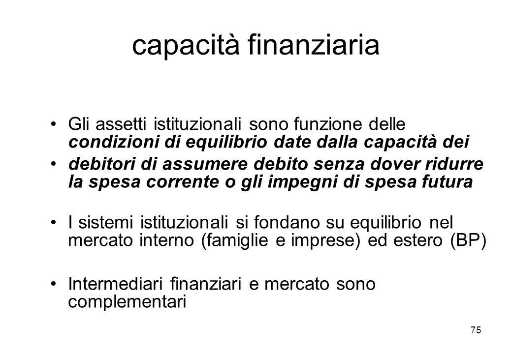 capacità finanziaria Gli assetti istituzionali sono funzione delle condizioni di equilibrio date dalla capacità dei debitori di assumere debito senza