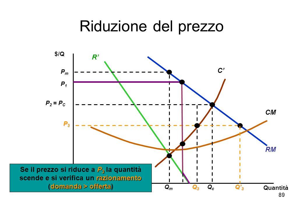 89 RM R C PmPm QmQm CM Riduzione del prezzo $/Q Quantità P 2 = P C QcQc P3P3P3P3 Q3Q3Q3Q3 Q 3 P 3 razionamento domanda > offerta Se il prezzo si riduc