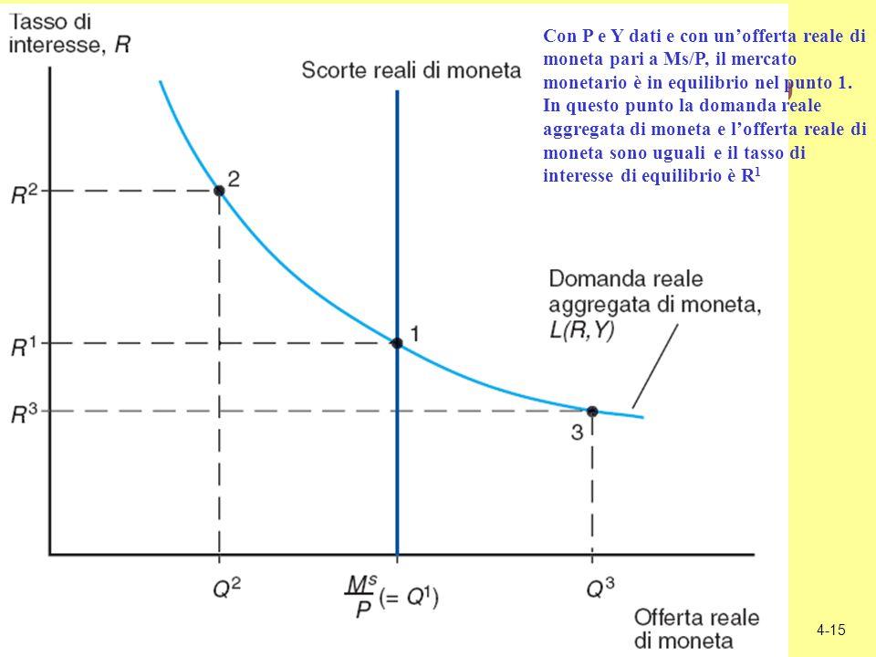 4-15 Lequilibrio sul mercato monetario Con P e Y dati e con unofferta reale di moneta pari a Ms/P, il mercato monetario è in equilibrio nel punto 1. I