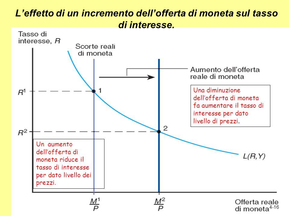 4-16 Leffetto di un incremento dellofferta di moneta sul tasso di interesse. Un aumento dellofferta di moneta riduce il tasso di interesse per dato li