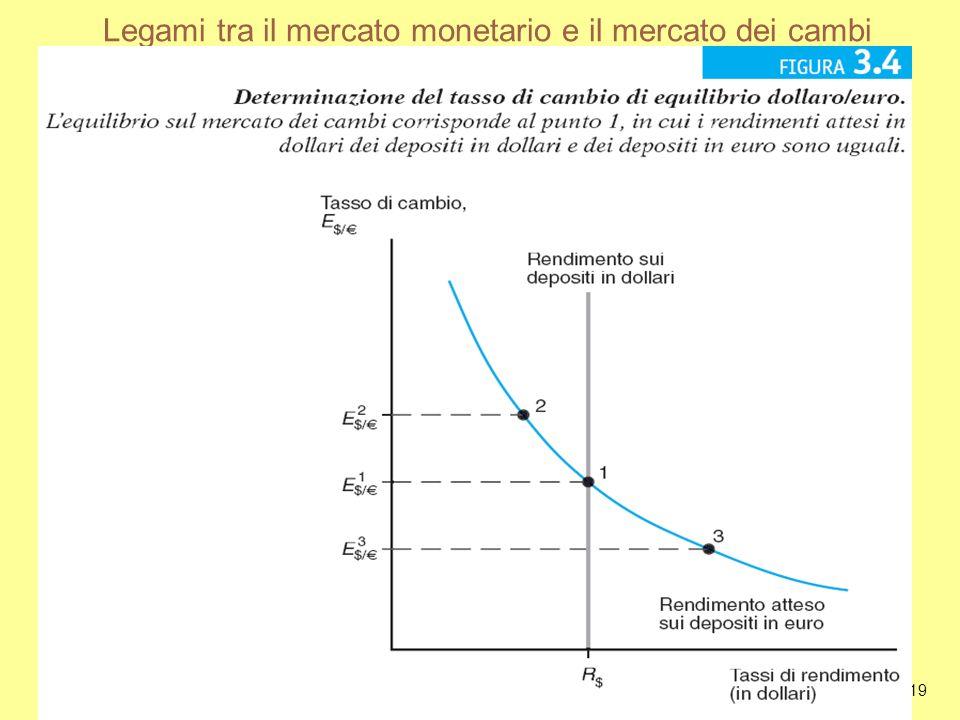 Copyright © 2007 Paravia Bruno Mondadori Editori. All rights reserved. 3-19 Legami tra il mercato monetario e il mercato dei cambi