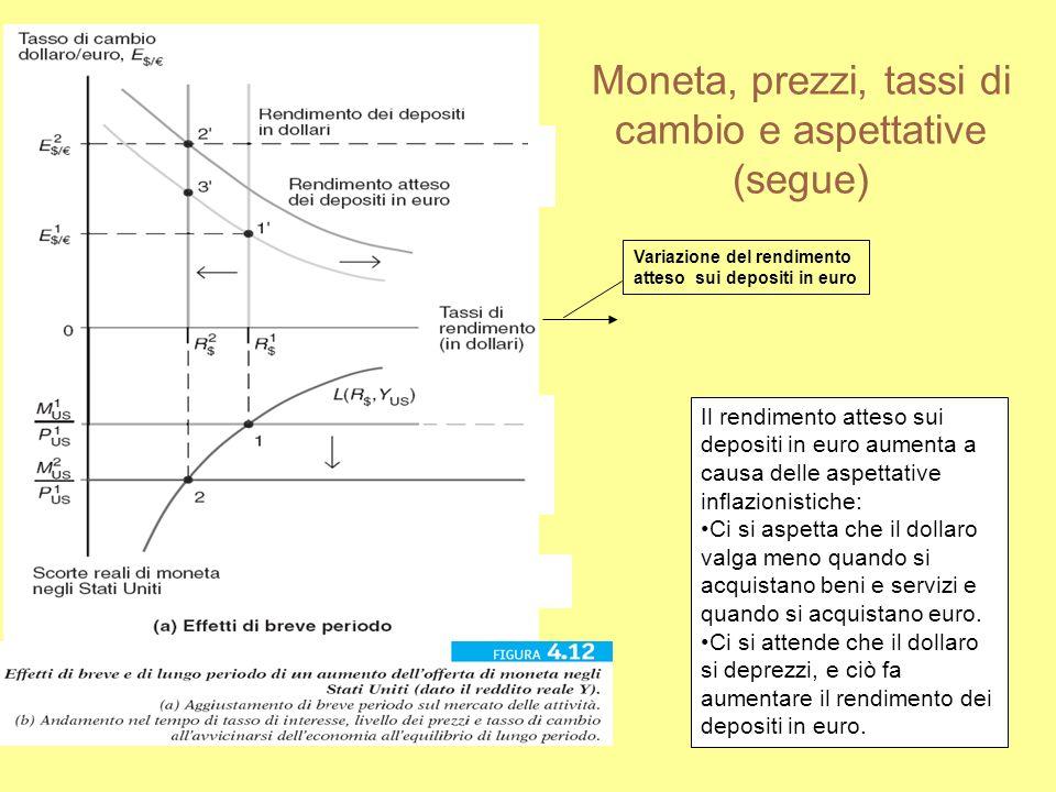 Moneta, prezzi, tassi di cambio e aspettative (segue) Variazione del rendimento atteso sui depositi in euro Il rendimento atteso sui depositi in euro