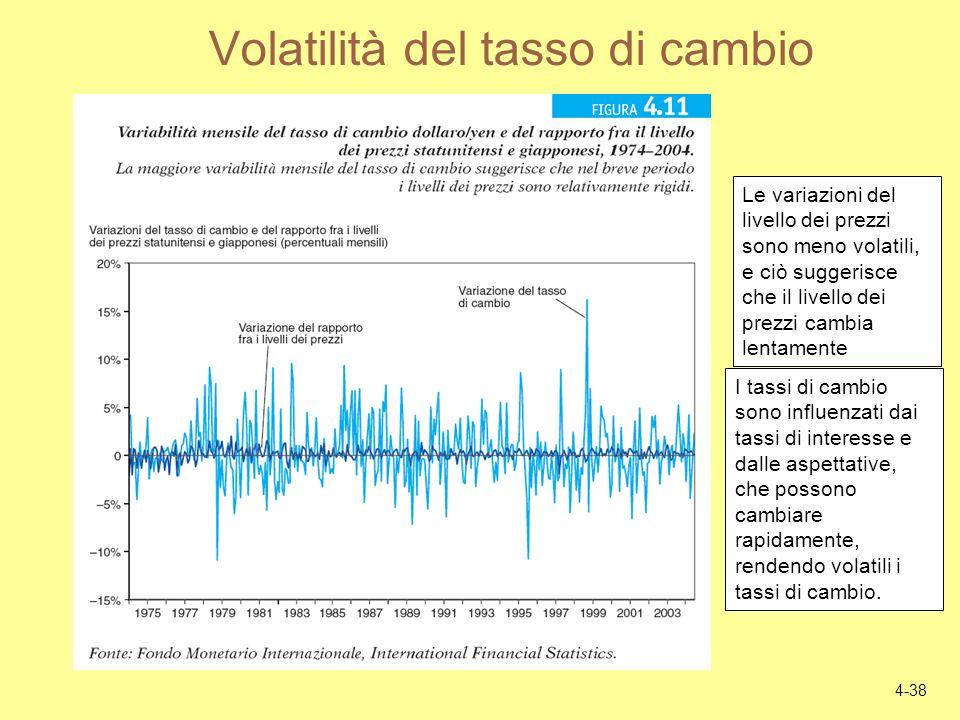 4-38 Volatilità del tasso di cambio Le variazioni del livello dei prezzi sono meno volatili, e ciò suggerisce che il livello dei prezzi cambia lentame