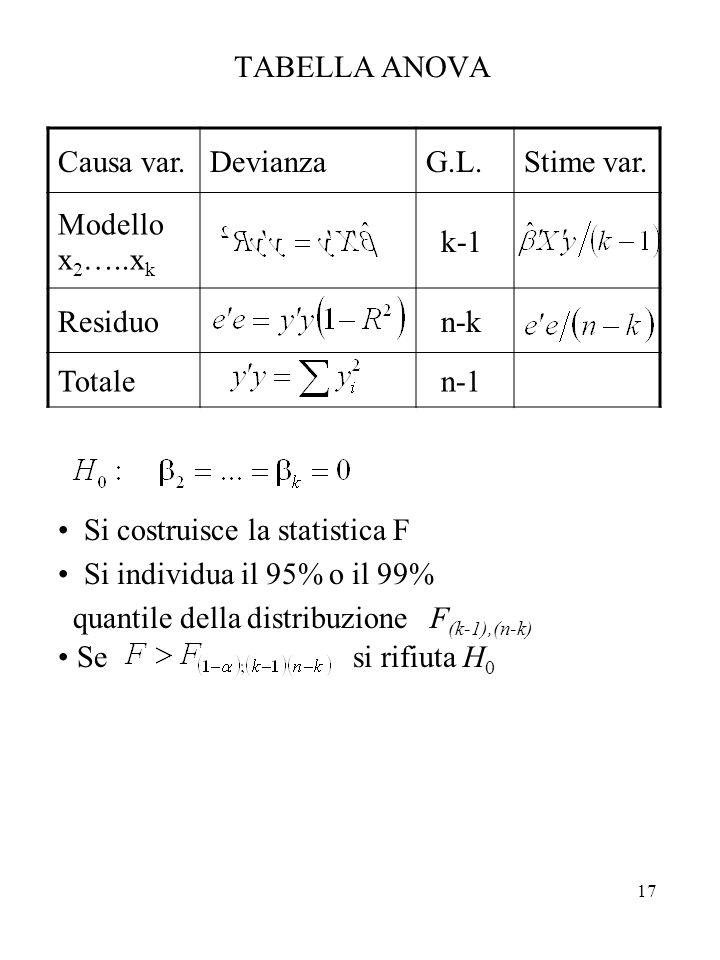 17 TABELLA ANOVA Causa var.DevianzaG.L.Stime var. Modello x 2 …..x k k-1 Residuo n-k Totale n-1 Si costruisce la statistica F Si individua il 95% o il