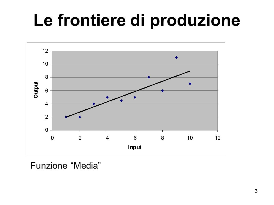 3 Le frontiere di produzione Funzione Media