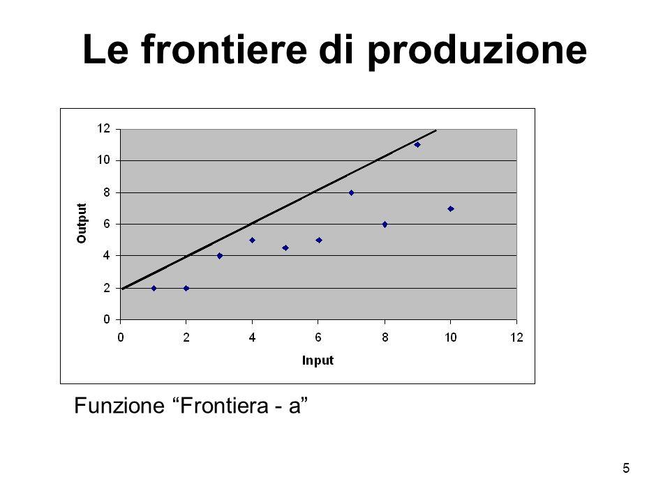 5 Le frontiere di produzione Funzione Frontiera - a