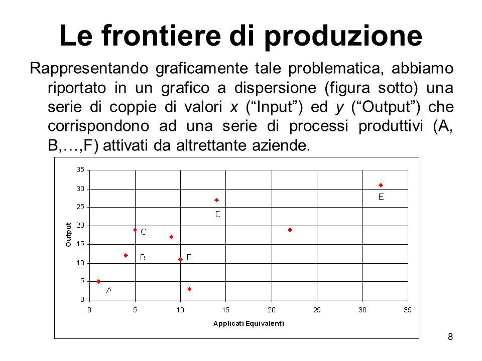 8 Le frontiere di produzione Rappresentando graficamente tale problematica, abbiamo riportato in un grafico a dispersione (figura sotto) una serie di