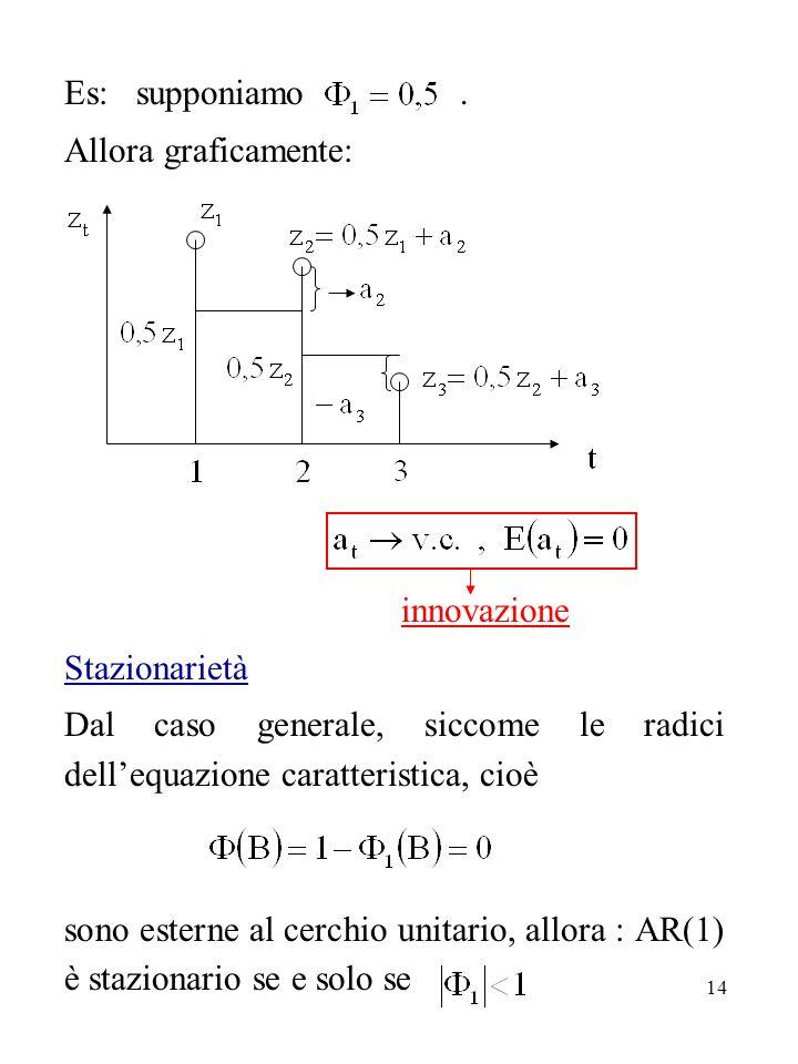 14 Es: supponiamo. Allora graficamente: innovazione Stazionarietà Dal caso generale, siccome le radici dellequazione caratteristica, cioè sono esterne