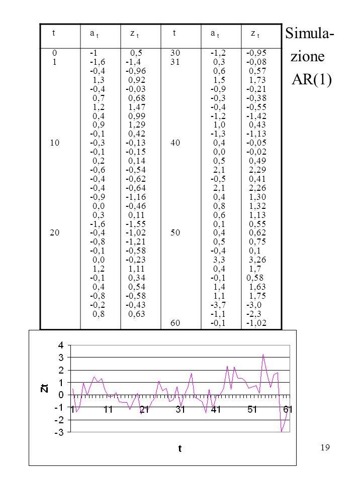 19 Simula- zione AR(1) t a t z t t a t z t 0 1 10 20 -1,6 -0,4 1,3 -0,4 0,7 1,2 0,4 0,9 -0,1 -0,3 -0,1 0,2 -0,6 -0,4 -0,9 0,0 0,3 -1,6 -0,4 -0,8 -0,1