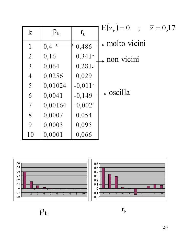20 molto vicini non vicini oscilla k 1 2 3 4 5 6 7 8 9 10 0,4 0,16 0,064 0,0256 0,01024 0,0041 0,00164 0,0007 0,0003 0,0001 0,486 0,341 0,281 0,029 -0