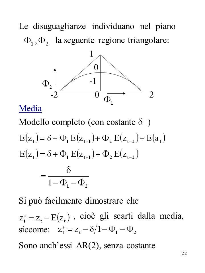 22 Le disuguaglianze individuano nel piano la seguente regione triangolare: 1 0 -2 0 2 Media Modello completo (con costante ) Si può facilmente dimost