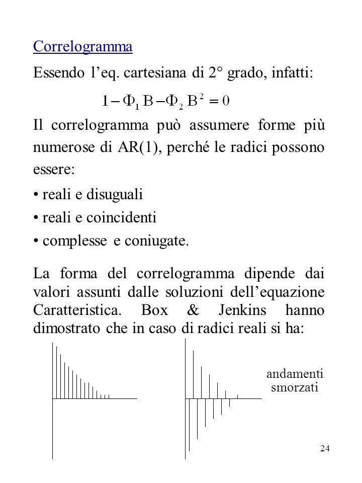 24 Correlogramma Essendo leq. cartesiana di 2° grado, infatti: Il correlogramma può assumere forme più numerose di AR(1), perché le radici possono ess