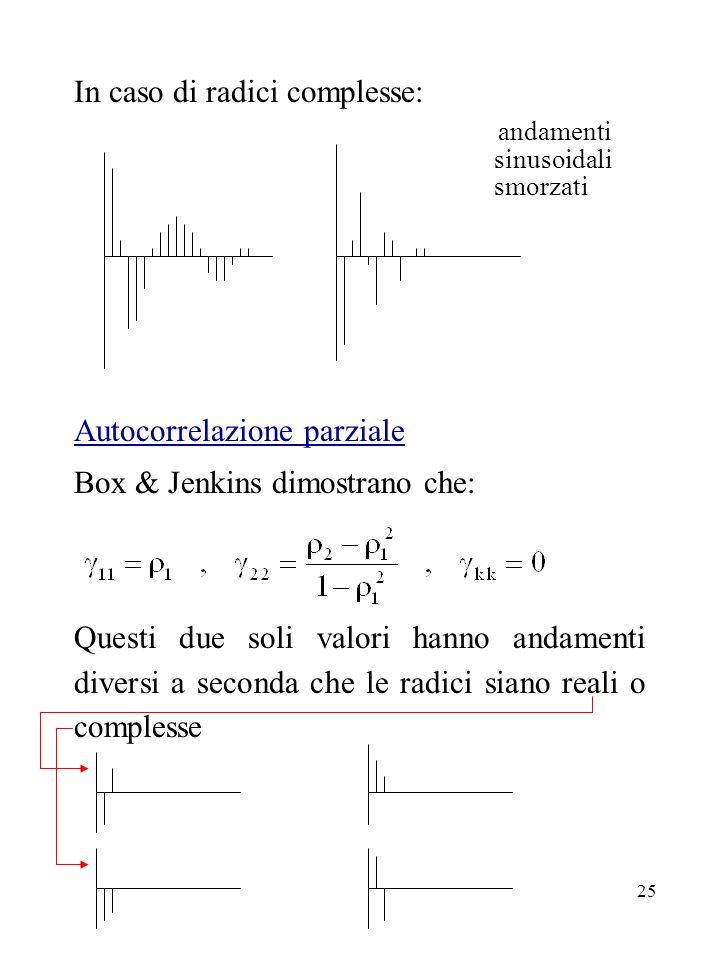 25 In caso di radici complesse: andamenti sinusoidali smorzati Autocorrelazione parziale Box & Jenkins dimostrano che: Questi due soli valori hanno an