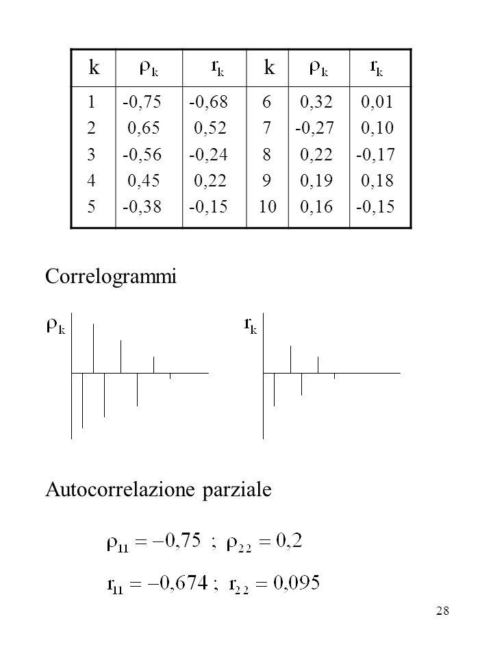 28 Correlogrammi Autocorrelazione parziale k k 1 2 3 4 5 -0,75 0,65 -0,56 0,45 -0,38 -0,68 0,52 -0,24 0,22 -0,15 6 7 8 9 10 0,32 -0,27 0,22 0,19 0,16