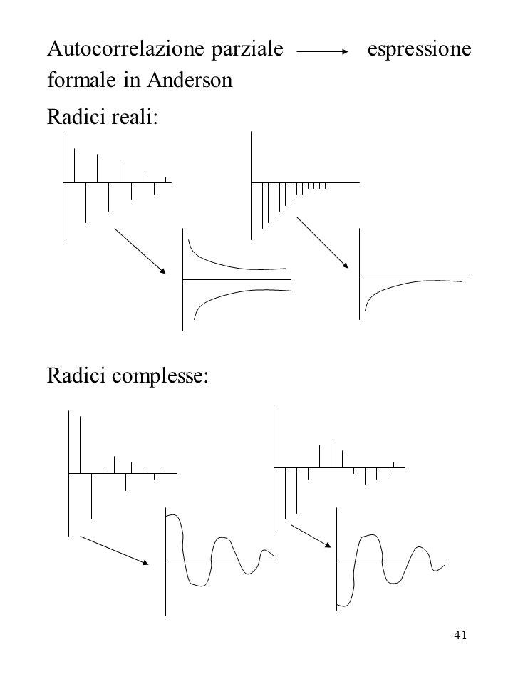 41 Autocorrelazione parziale espressione formale in Anderson Radici reali: Radici complesse: