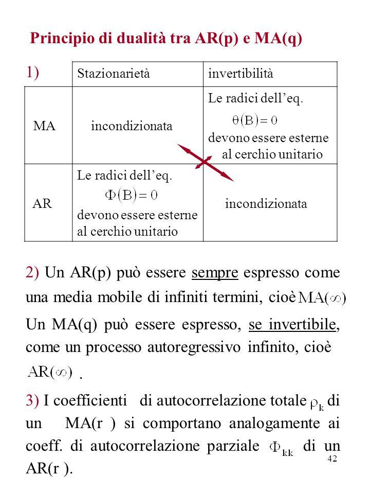42 Principio di dualità tra AR(p) e MA(q) 1) 2) Un AR(p) può essere sempre espresso come una media mobile di infiniti termini, cioè Un MA(q) può esser