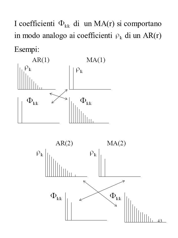 43 I coefficienti di un MA(r) si comportano in modo analogo ai coefficienti di un AR(r) Esempi: AR(1) MA(1) AR(2) MA(2)