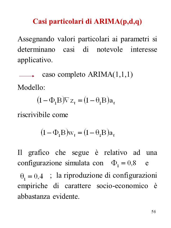 56 Casi particolari di ARIMA(p,d,q) Assegnando valori particolari ai parametri si determinano casi di notevole interesse applicativo. caso completo AR