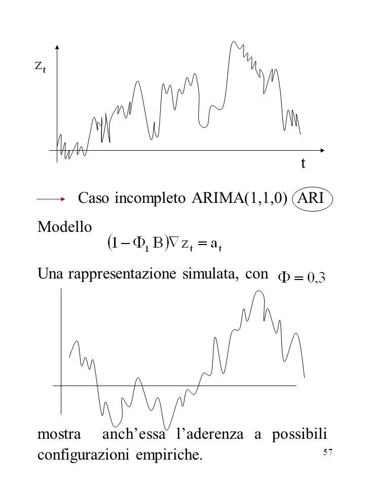57 t Caso incompleto ARIMA(1,1,0) ARI Modello Una rappresentazione simulata, con mostra anchessa laderenza a possibili configurazioni empiriche.
