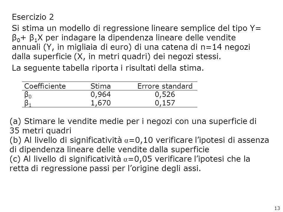 Esercizio 2 Si stima un modello di regressione lineare semplice del tipo Y= β 0 + β 1 X per indagare la dipendenza lineare delle vendite annuali (Y, in migliaia di euro) di una catena di n=14 negozi dalla superficie (X, in metri quadri) dei negozi stessi.