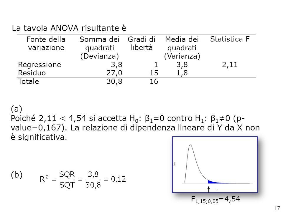 La tavola ANOVA risultante è Fonte della variazione Somma dei quadrati (Devianza) Gradi di libertà Media dei quadrati (Varianza) Statistica F Regressione3,81 2,11 Residuo27,0151,8 Totale30,816 (a) Poiché 2,11 < 4,54 si accetta H 0 : β 1 =0 contro H 1 : β 1 0 (p- value=0,167).