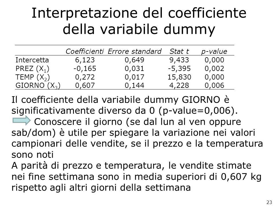 23 Il coefficiente della variabile dummy GIORNO è significativamente diverso da 0 (p-value=0,006).