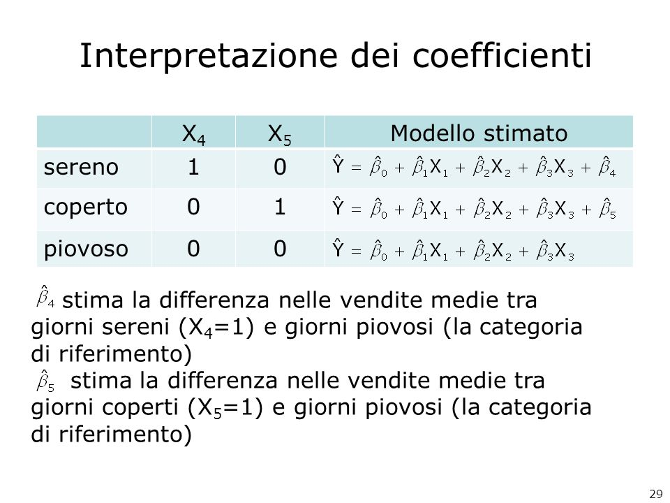 29 Interpretazione dei coefficienti X4X4 X5X5 Modello stimato sereno10 coperto01 piovoso00 stima la differenza nelle vendite medie tra giorni sereni (X 4 =1) e giorni piovosi (la categoria di riferimento) stima la differenza nelle vendite medie tra giorni coperti (X 5 =1) e giorni piovosi (la categoria di riferimento)