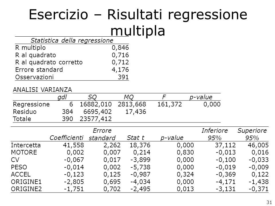31 Esercizio – Risultati regressione multipla Statistica della regressione R multiplo0,846 R al quadrato0,716 R al quadrato corretto0,712 Errore standard4,176 Osservazioni391 ANALISI VARIANZA gdlSQMQFp-value Regressione616882,0102813,668161,3720,000 Residuo3846695,40217,436 Totale39023577,412 Coefficienti Errore standardStat tp-value Inferiore 95% Superiore 95% Intercetta41,5582,26218,3760,00037,11246,005 MOTORE0,0020,0070,2140,830-0,0130,016 CV-0,0670,017-3,8990,000-0,100-0,033 PESO-0,0140,002-5,7380,000-0,019-0,009 ACCEL-0,1230,125-0,9870,324-0,3690,122 ORIGINE1-2,8050,695-4,0340,000-4,171-1,438 ORIGINE2-1,7510,702-2,4950,013-3,131-0,371