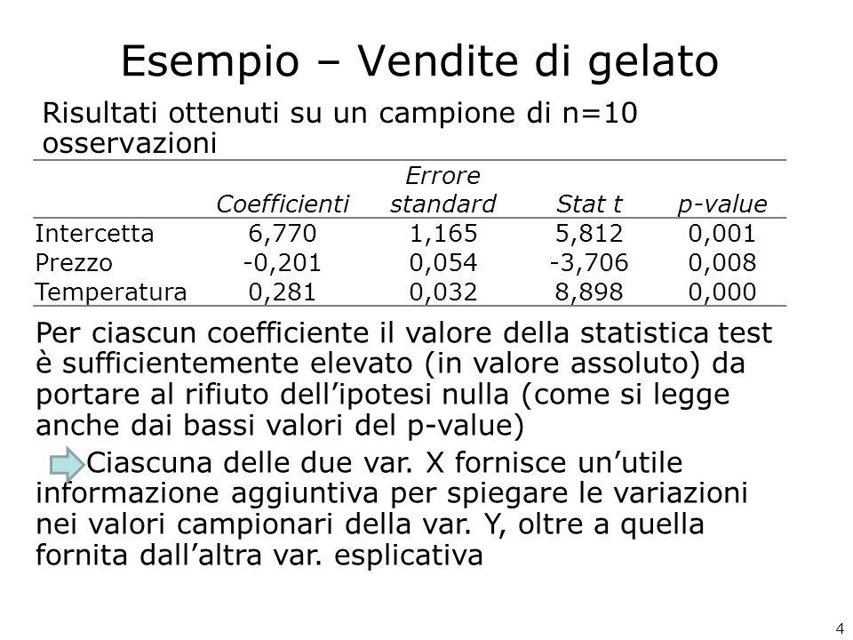 25 Statistica della regressione R multiplo0,990 R al quadrato0,981 R al quadrato corretto0,971 Errore standard0,213 Osservazioni10 ANALISI VARIANZA gdlSQMQFp-value Regressione313,9114,637101,9860,000 Errore60,2730,045 Totale914,184 Coeffici enti Errore standardStat tp-value Inferiore 95% Superiore 95% Intercetta6,1230,6499,4330,0004,5347,711 PREZ-0,1650,031-5,3950,002-0,240-0,090 TEMP0,2720,01715,8300,0000,2300,314 GIORNO0,6070,1444,2280,0060,2560,959 Riepilogo output