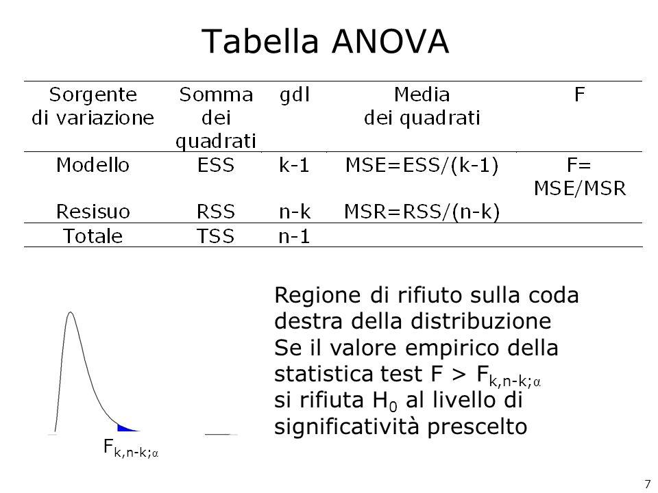 Tabella ANOVA Regione di rifiuto sulla coda destra della distribuzione Se il valore empirico della statistica test F > F k,n-k; α si rifiuta H 0 al livello di significatività prescelto F k,n-k; α 7