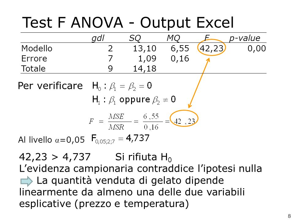 Test F ANOVA - Output Excel Per verificare Al livello α =0,05 42,23 > 4,737 Si rifiuta H 0 Levidenza campionaria contraddice lipotesi nulla La quantità venduta di gelato dipende linearmente da almeno una delle due variabili esplicative (prezzo e temperatura) gdlSQMQFp-value Modello213,106,5542,230,00 Errore71,090,16 Totale914,18 8